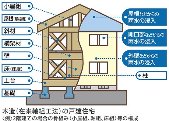 保険の対象となる基本構造部分の例